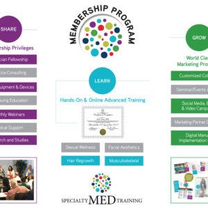 SMT Membership Program